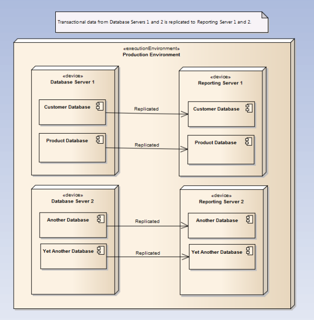 Systems Monitoring : Database Replication
