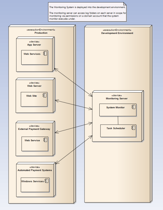 Systems Monitoring : Deploy to Development Environment