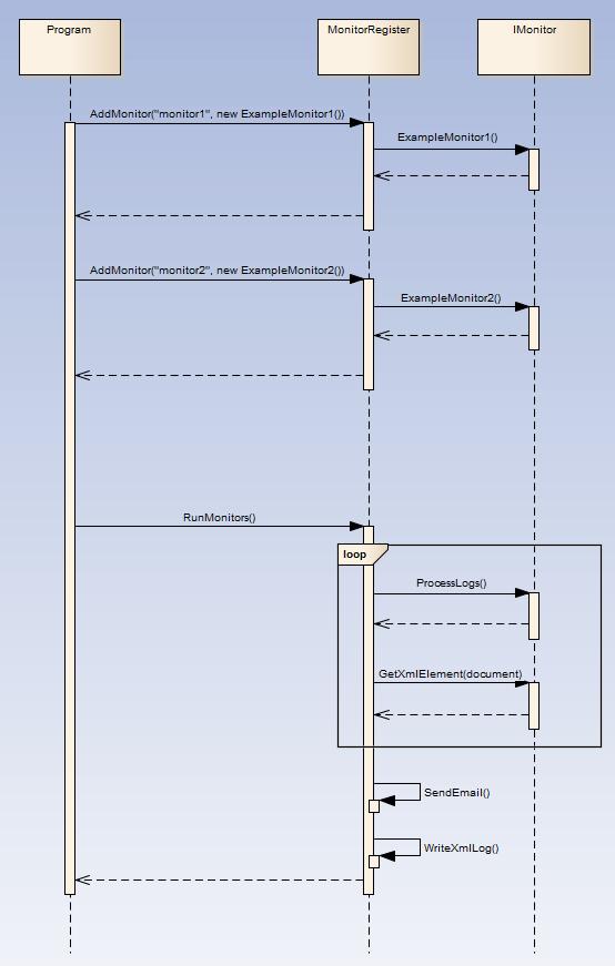 One Process - Multuple Monitors Sequence Diagram