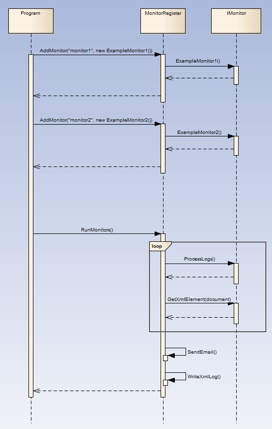 One Process - Multuple Monitors Sequence Diagram