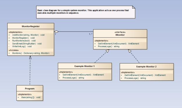 Class Diagram for One Process - Multuple Monitors