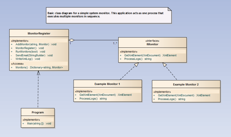Class Diagram for One Process - Multuple Monitors