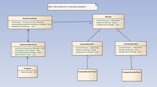 Dashboard Class Diagram
