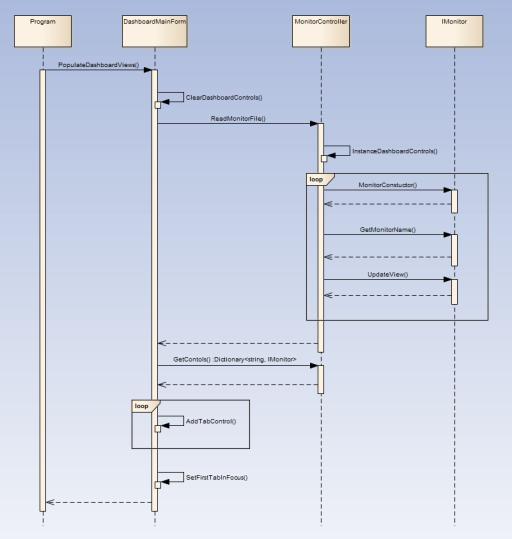 Dashboard Sequence Diagram