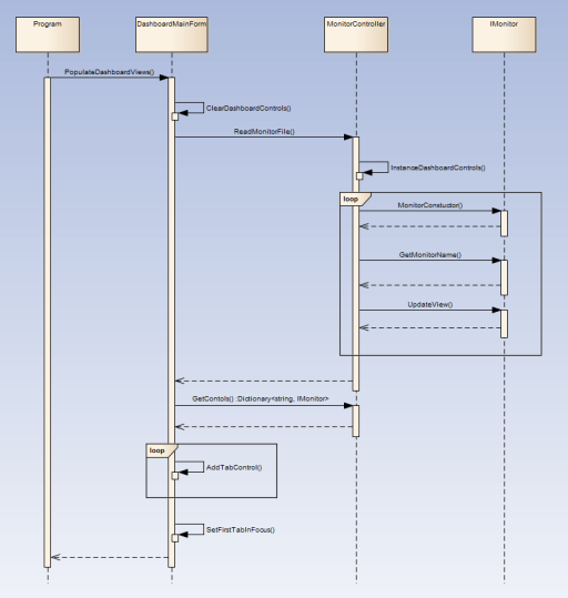 Dashboard Sequence Diagram