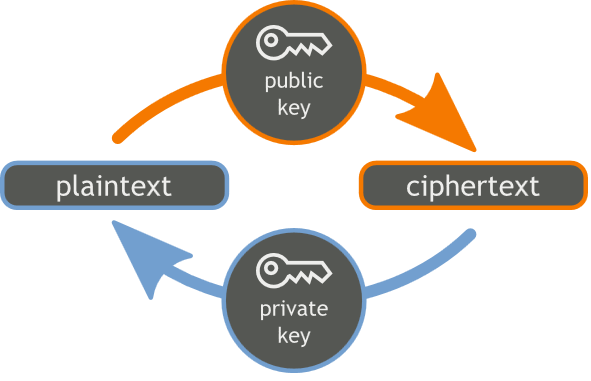 Public Private Key Encryption Process