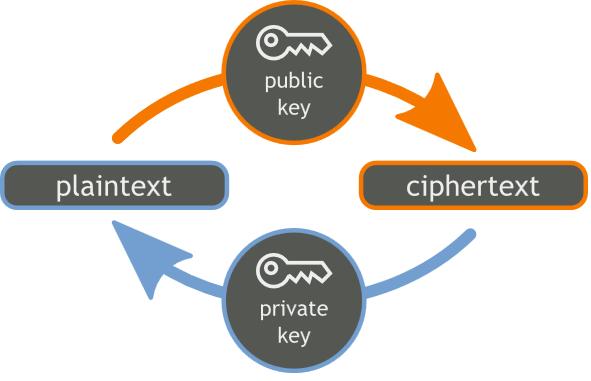 Public Private Key Encryption Process