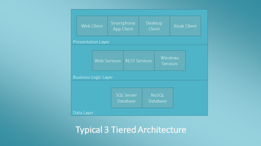 Typical 3 Tiered Architecture