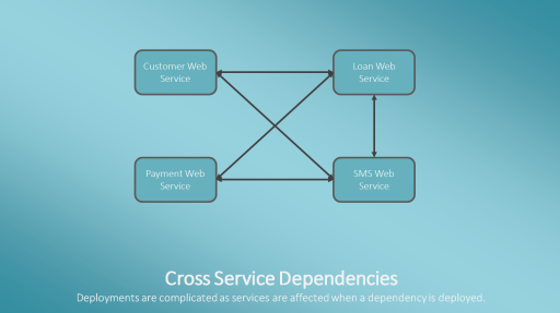 Cross Service Dependencies