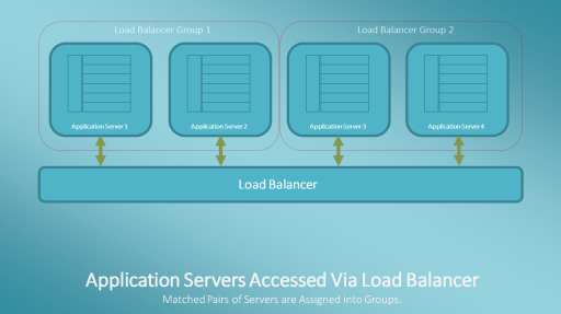 Application Servers Accessed via a Load Balancer