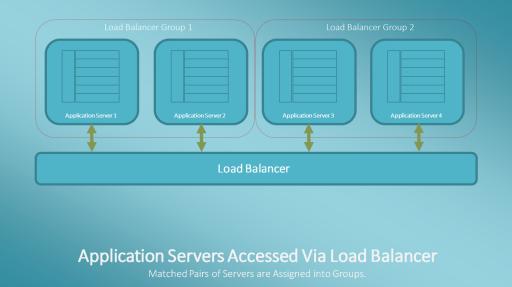 Application Servers Accessed via a Load Balancer