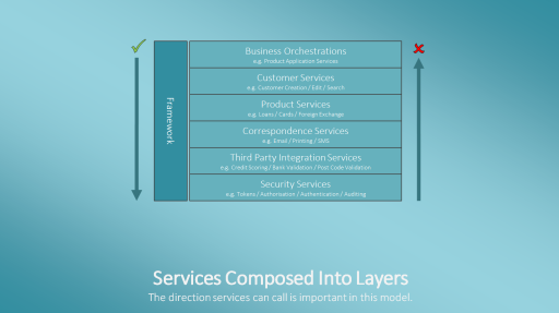 Services Composed Into Layers
