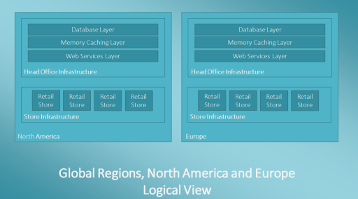 Global Regions, North America and Europe : Logical View