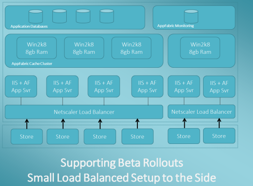 Piloting and Beta Testing : Small Load Balanced Environment to the Side