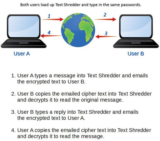Basic usage process with Text Shredder
