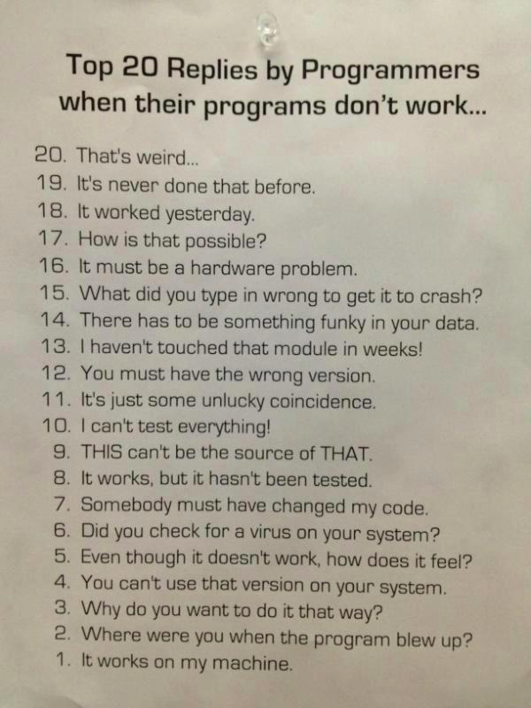 Top 20 Replied by Programmers