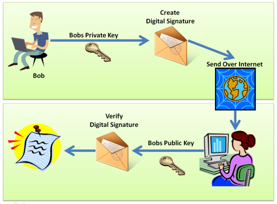 Example Digital Signature Flow