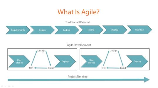Agile Fundamentals Course on Pluralsight by Stephen Haunts