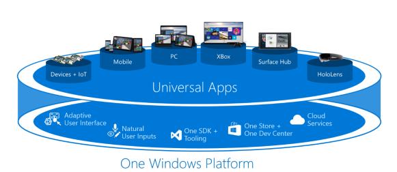 Universal Apps Platform