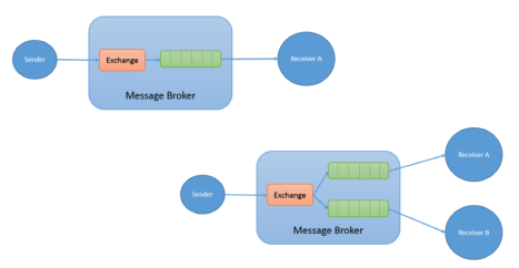 RabbitMQ Example Message Brokers
