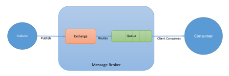 RabbitMQ Message Broker