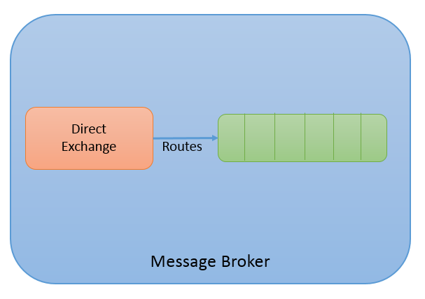 RabbitMQ Series Part 2: The AMQP Messaging Standard