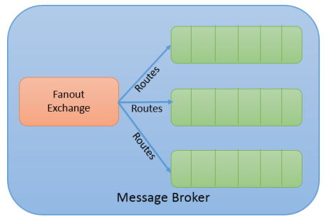 RabbitMQ Fanout Exchange