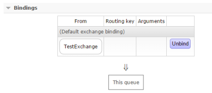 RabbitMQ Basic Queue and Message Example