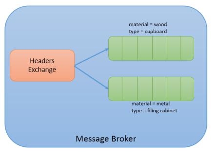 RabbitMQ Headers Exchange