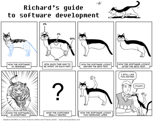 All Familiar Software Development