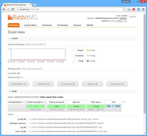 RabbitMQ Management Portal Dashboard