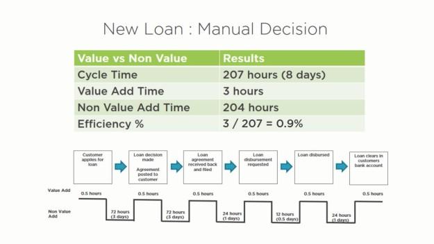 Lean Software Development Fundamentals by Stephen Haunts